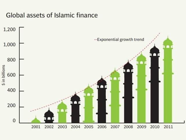 how islamic banking works