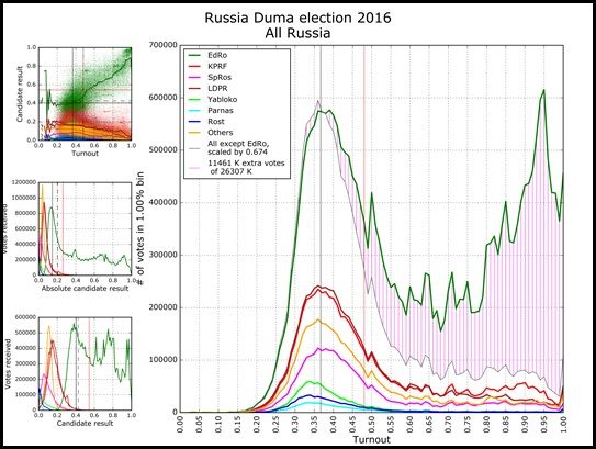 Russia This Week - The Duma Elections - September 12-20