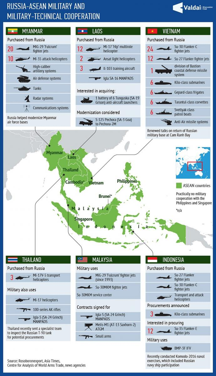 Description: Russia-ASEAN military and military-technical cooperation