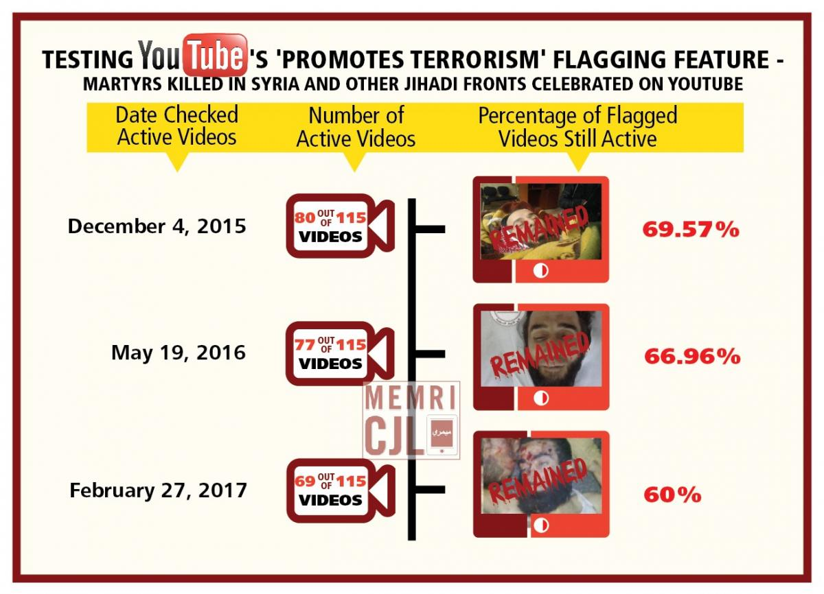 ISIS Jihadi Martyr Videos YouTube | Middle East Media Research Institute
