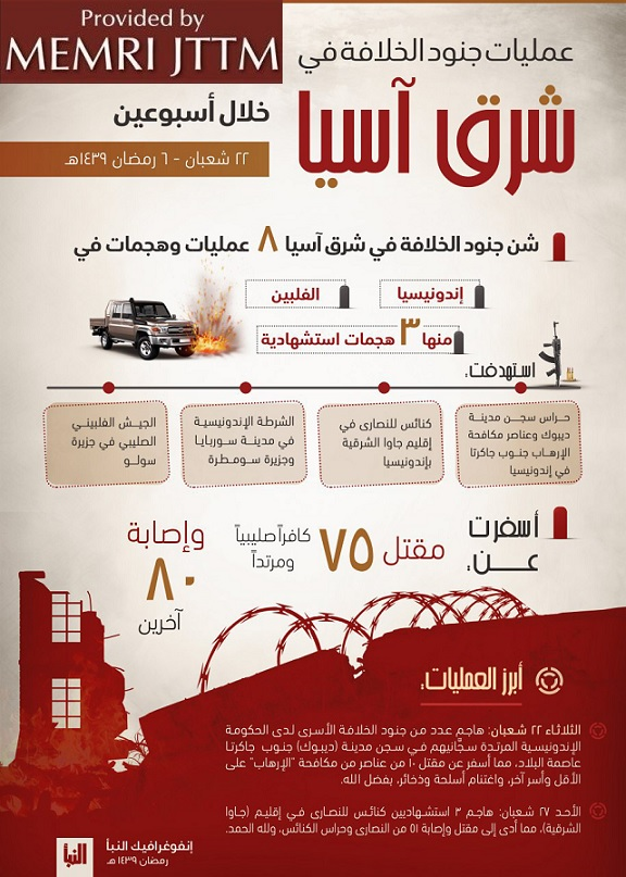 Infographic In ISIS Weekly Al-Naba' Praises Recent Attacks ‎In Indonesia, Philippines‎