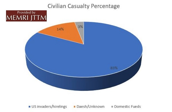 Afghan Taliban Report: ISIS Caused 14 Percent Of Civilian Casualties In Afghanistan In 2018