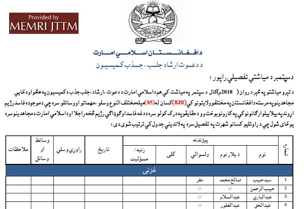 Afghan Taliban Say 820 Government Employees Joined Group In September 2018, Release Detailed Report