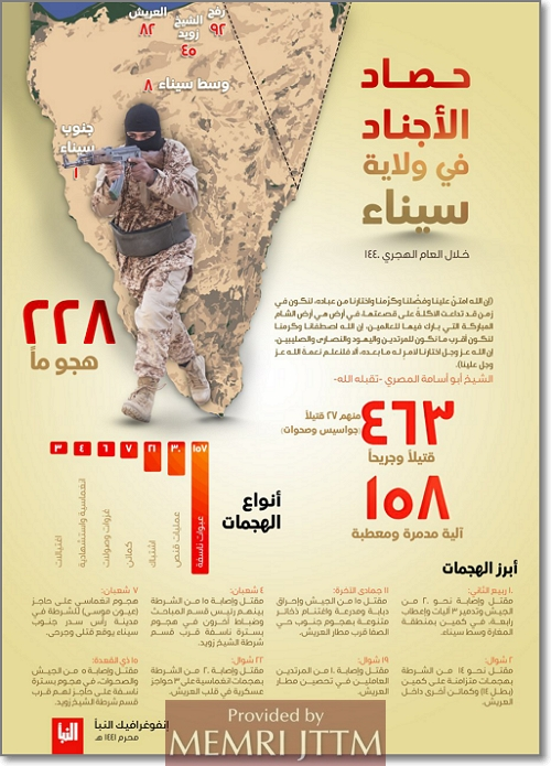 ISIS Sinai Summarizes Its Operations In The Last Hijri Year