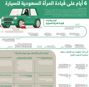 Saudi Traffic Department: Women Will Also Be Permitted To Ride Motorcycles, Drive Trucks