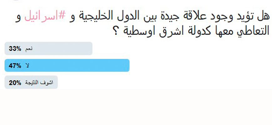 Saudi Twitter Poll Finds 33% In Favor Of Relations With Israel, Versus 47% Against